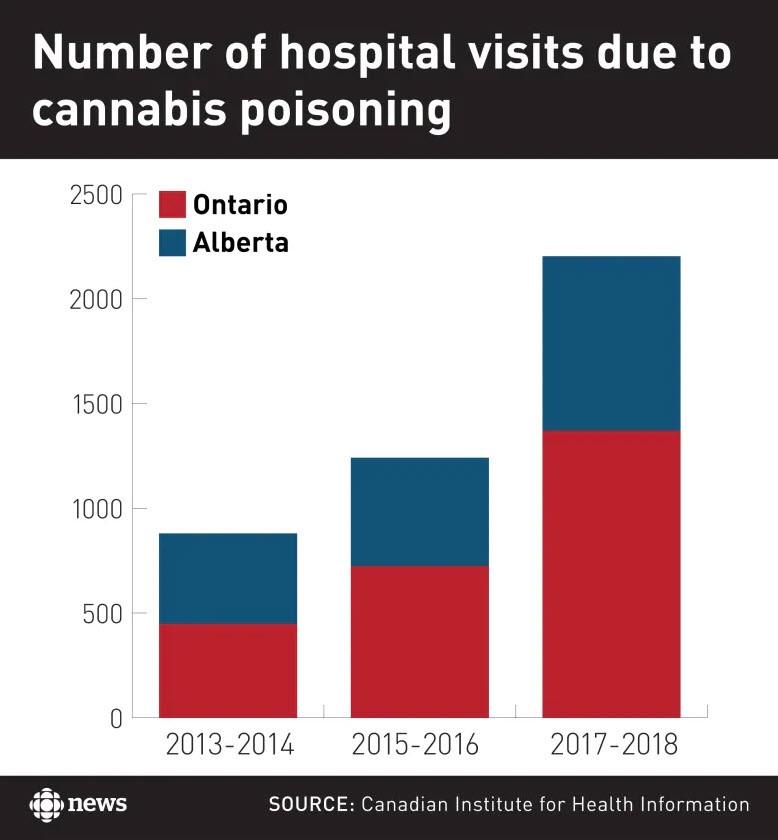 hospital_visit_cannabis_poison